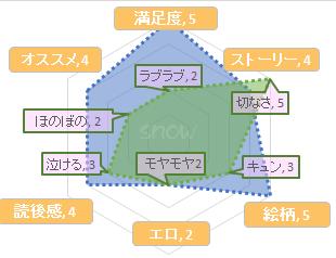 Blue Lust 2巻 ひなこ/BLコミックス感想 おススメBLコミックス★4、満足度★5、BLメモリー